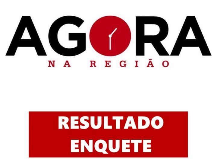 Com mais de 2 mil votos, enquete promovida pelo AGORA NA REGIÃO teve disputa acirrada