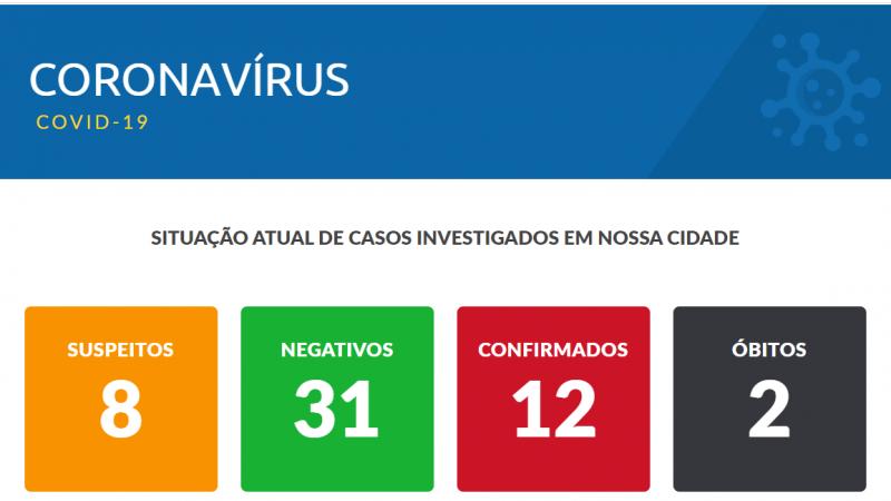 Casos positivos de coronavírus em Mirandópolis chega a 12