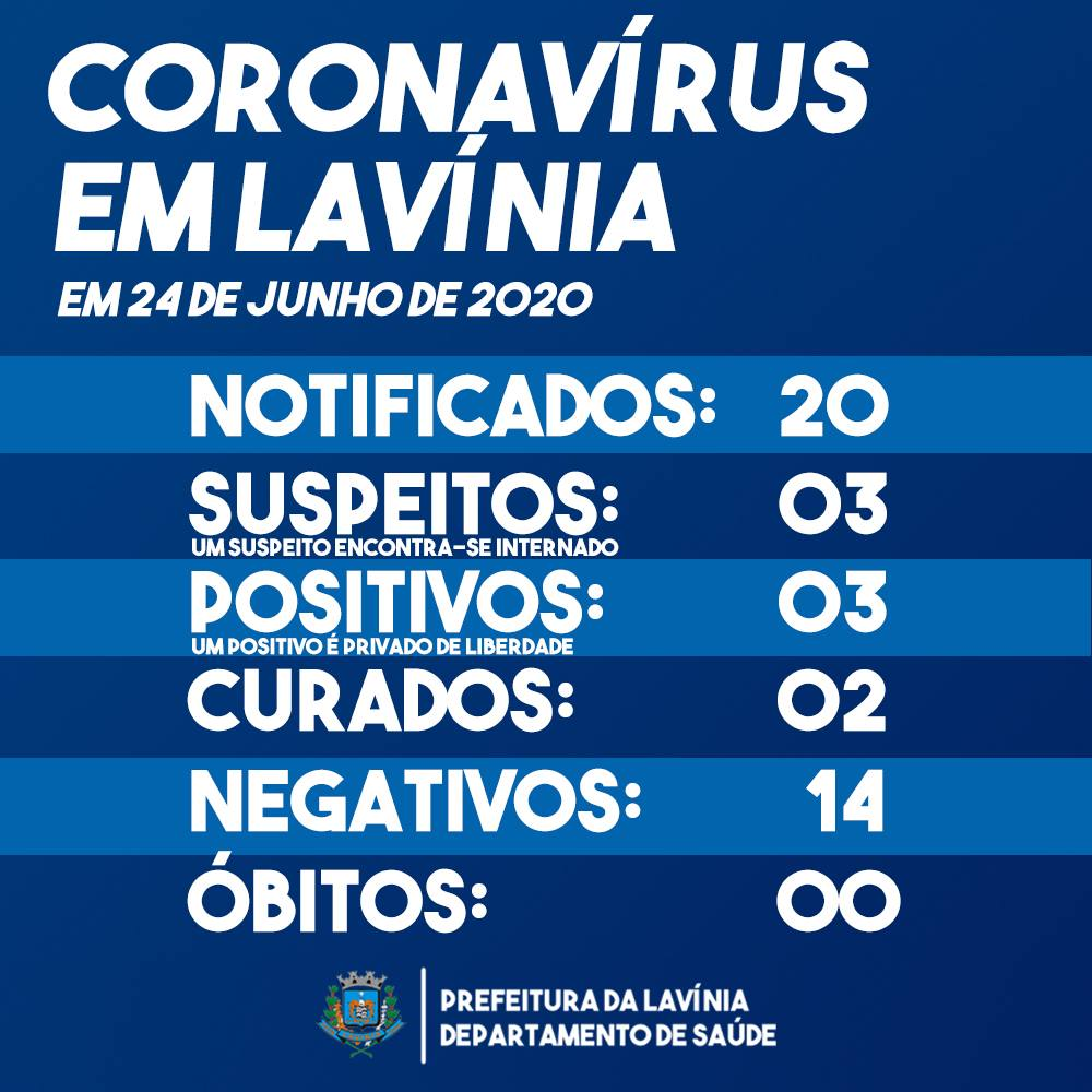 Lavínia registra terceiro caso positivo por coronavírus