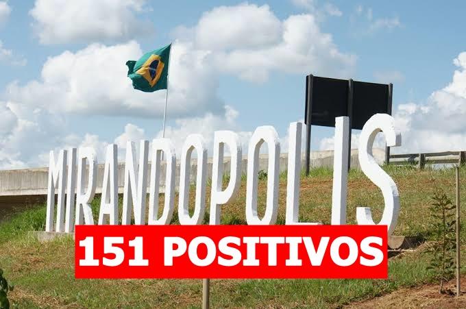 Mirandópolis tem 151 positivos por Covid-19 e outros 51 suspeitos nesta terça