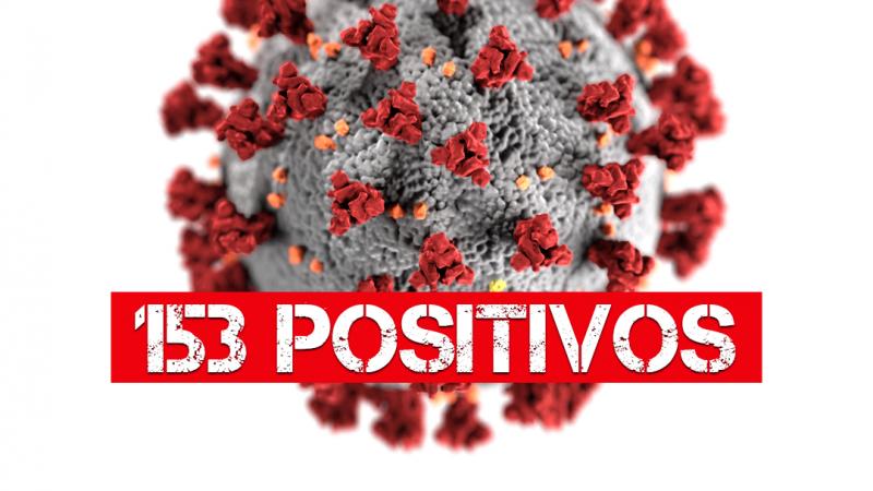 Mirandópolis contabiliza 153 positivos por coronavírus