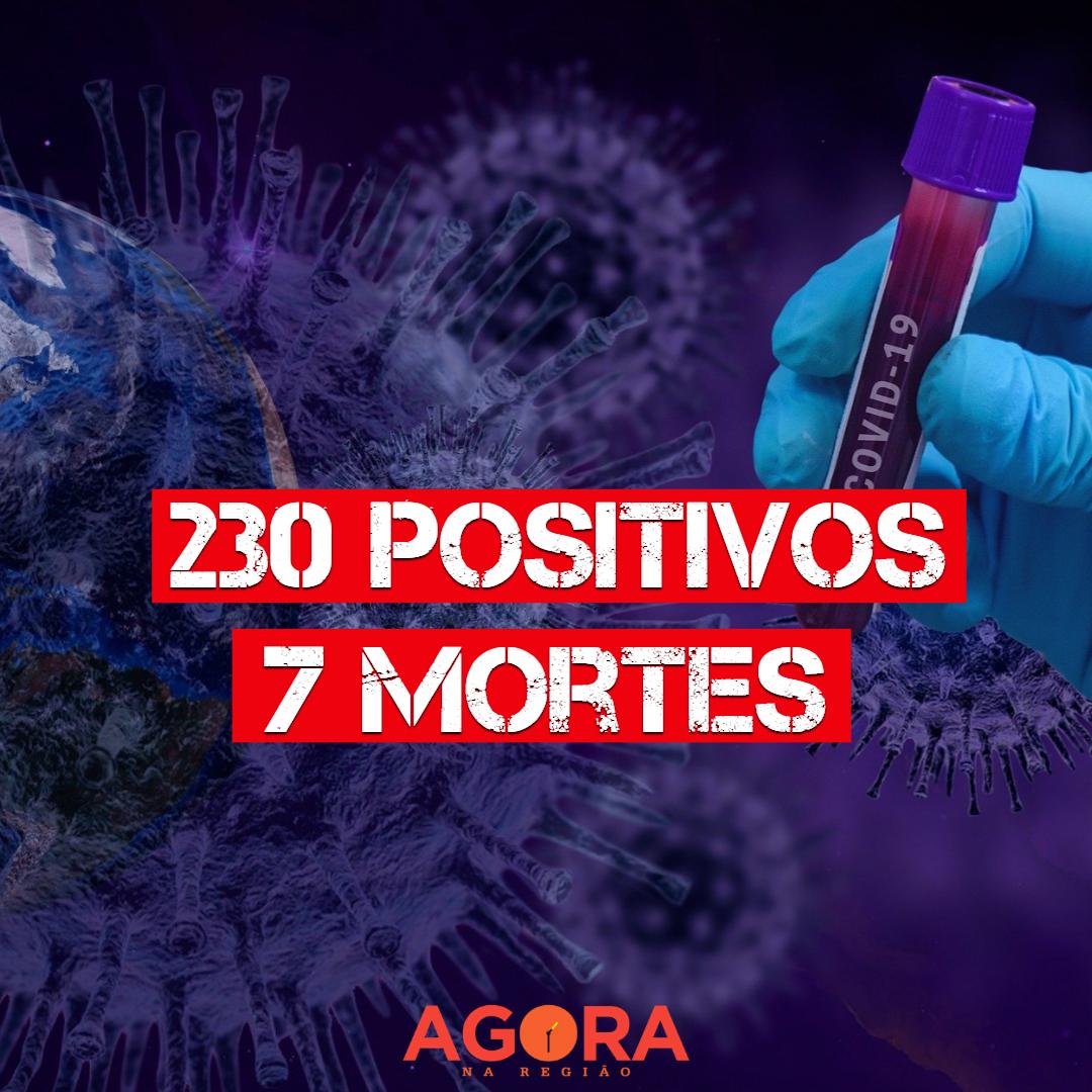 Mirandópolis registra a 7ª morte por coronavírus e chega a 230 confirmados