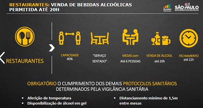 Governo de São Paulo altera horário de bares em função da Covid-19