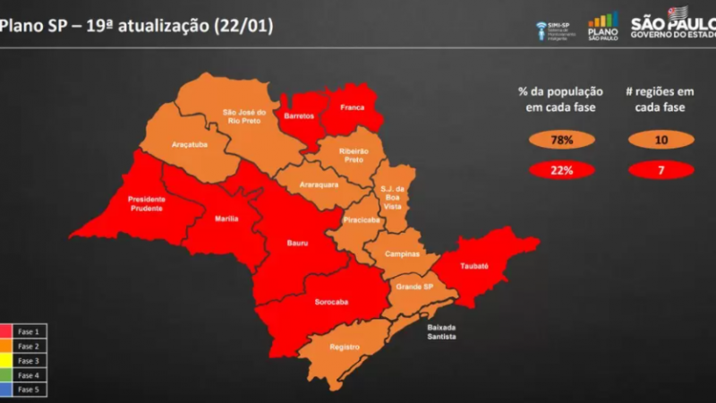 Região de Araçatuba se mantém na fase laranja, mas vai para a vermelha aos finais de semana